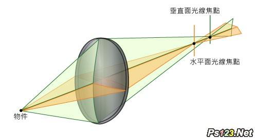 辨别镜头优劣,11个与镜头相关的专业术语解析