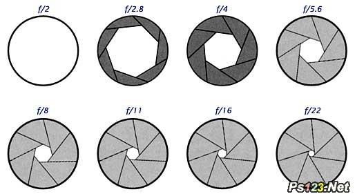 什么是光圈,光圈的种类有哪些?